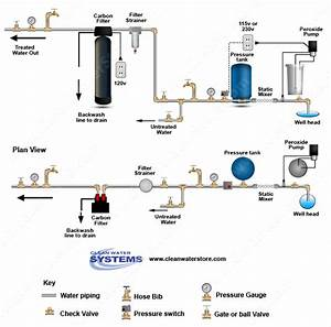 Clean Well Water Report  Can I Use A Hydrogen Peroxide