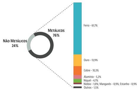 2 -Participação das principais substâncias metálicas no ...