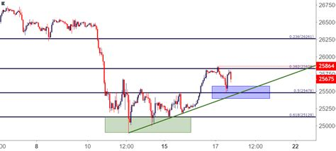 View live dow jones industrial average index chart to track latest price changes. Dow Jones Attempts to Build From Base of Chart Support