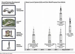 GAO Questions NASA Cost Estimates for SLS, Orion ...