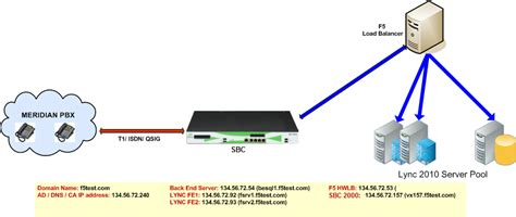 Deploying an F5 Load Balancer in a PBX-SBC-Lync Topology ...