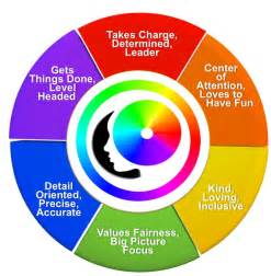 Color Wheel Personality Test