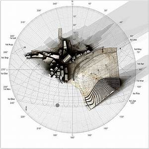 Sun Diagrams
