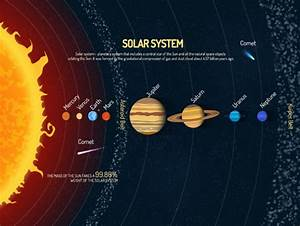 A Visual Guide To Our Solar System  Infographic