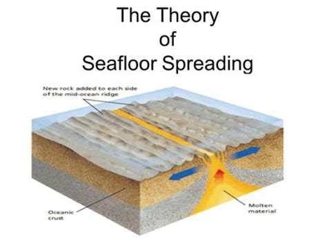 evidence for seafloor spreading comes from seafloor spreading what evidence do scientists to
