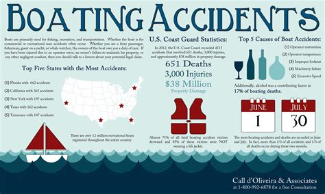 Boat Safety Weather by Injury Firm Promotes Boat Safety With Rhode Island Boating