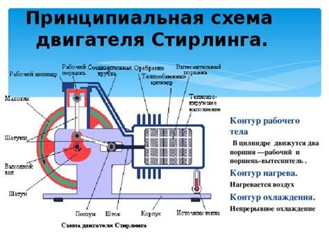 Двигатель стирлинга. виды и конструкции. устройство и работа