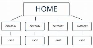 The Importance Of Site Structure
