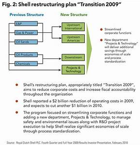 ford restructuring plan 2010 With reorganization plan template