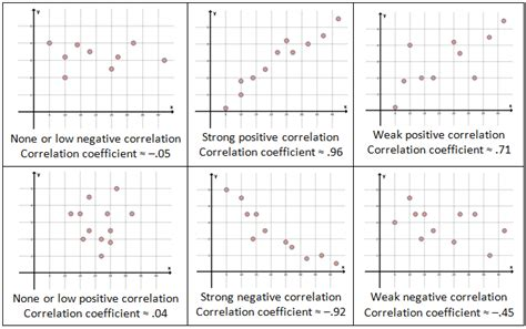 scatter plots correlation and regression