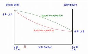 Fractional Distillation Of Ideal Mixtures