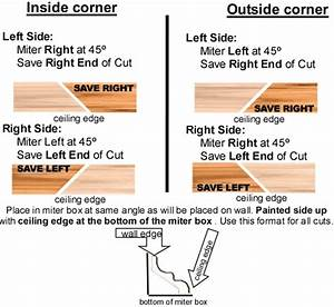 Cutting Crown Molding Without A Compound Miter Saw