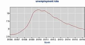 Florida Unemployment Statistics - Charts | Press Release ...