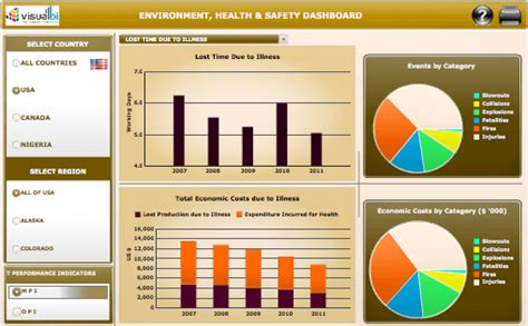 Safety Dashboard Template by Upstream E P