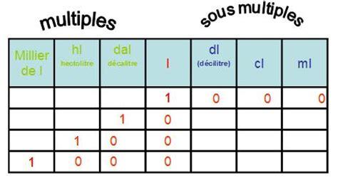 conversion liquide cuisine 10 dl 10 l 20 ml 100 ml 10 dl 10 l 20 ml 100 ml 10 dl 10 l