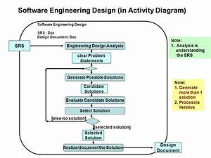 software design processes and management ppt video With free engineering document management software