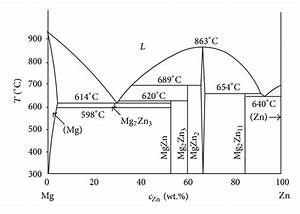Binary Phase Diagrams Of Selected Magnesium Alloys  10  13