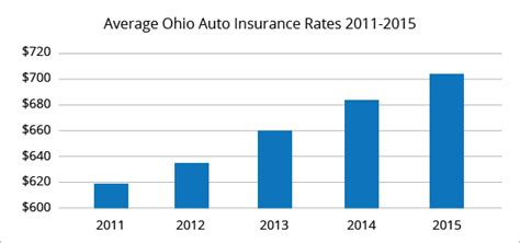 Also known as loan/lease gap coverage, this optional insurance aids the insured driver in. Best Auto Insurance Rates in Columbus, OH | QuoteWizard