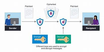 Encryption Types Methods Transparent Proofpoint Definition Data