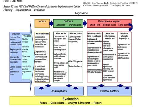 Evaluation Logic Model Template by Web Links To Exles Of Logic Models Logic Model