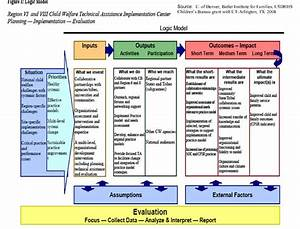 web links to examples of logic models logic model With evaluation logic model template