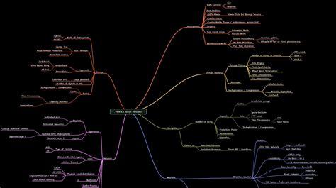 updated vsan  design thoughts mindmap virtual blocks