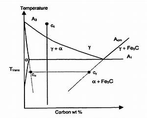 How To Calculate The Extended Acm Line And Alpha  Alpha Gamma Line Below Eutectoid Temperature In