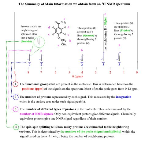 NMR spectroscopy - An Easy Introduction - Chemistry Steps