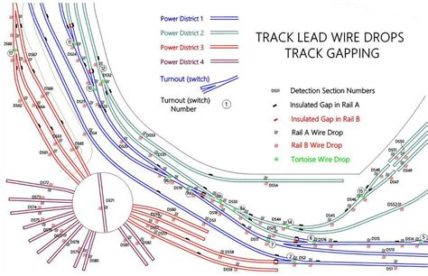 railroads layout planning track wiring plans