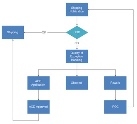Container Rework Request Template by Quality Control Process Flowchart