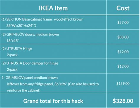 Ikea Kitchen Cabinets Price List ikea kitchen hack a base cabinet for farmhouse sinks and