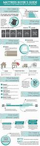 Mattress And Infographic On Pinterest