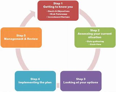 Planning Steps Financial Step Processes Process Five