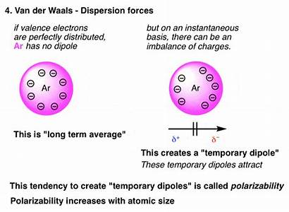 Forces Intermolecular Boiling Points Dispersion Affect Waals