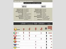 Mundial de Clubes El país de los ganadores Marcacom