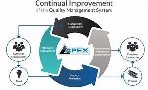 Quality Management System - Iso 9001 2008