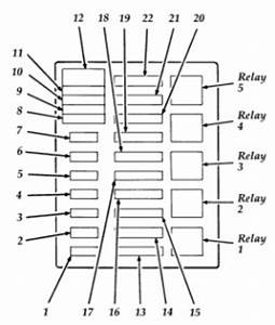 Fuse Box Diagram 1996 Ford F 350 Gas Engine : ford f series f super duty 1996 fuse box diagram ~ A.2002-acura-tl-radio.info Haus und Dekorationen