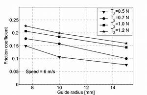 Friction Coefficient Versus Guide Radius For Different