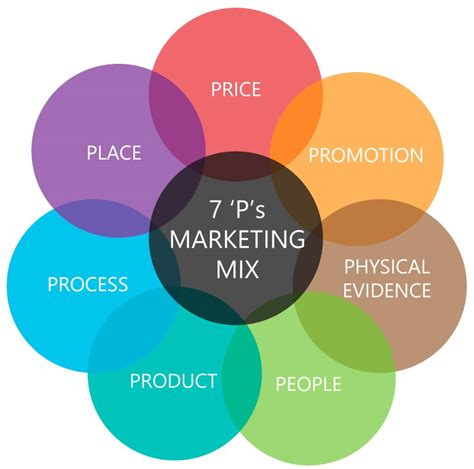 What S Marketing by Marketing Theories Explained With Professional Academy