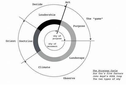 Strategy Business Illustration Medium Basics Circle Control