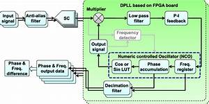 The Block Diagram Of The Frequency Measurement System  Sc