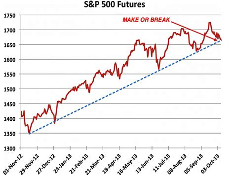 sp     critical juncture business insider