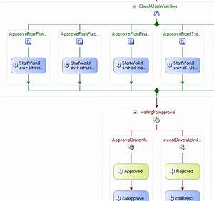Document approval workflow system codeproject for Document approval workflow