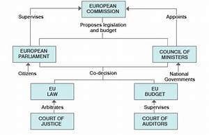 How Eu Institutions Work  Overview
