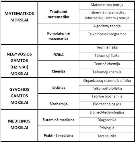 BIOFIZIKA: praeitis, dabartis, perspektyvos ir Lietuvos ...