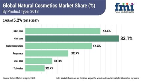 Global Natural Cosmetics Market Reached US$ 34 Billion in ...