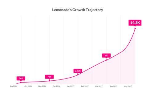 Answering the questions takes about five minutes. Lemonade Updates on Platform Growth. Adds 14,300 Customers in 8 Months