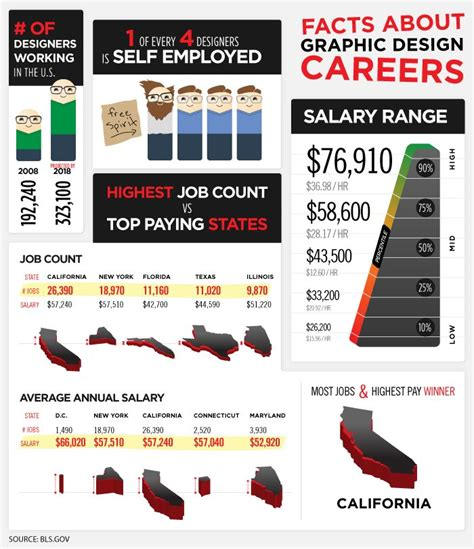 graphic design bureau infographic facts about graphic design careers print