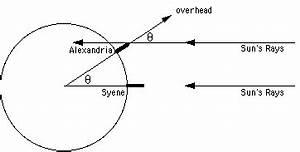 Historical Astronomy: Eratosthenes