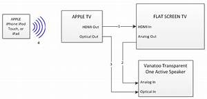 Apple Tv Connection To Apple Mobile Devices